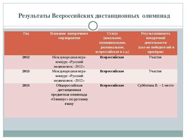 Результаты Всероссийских дистанционных олимпиад Год Название внеурочного мер...