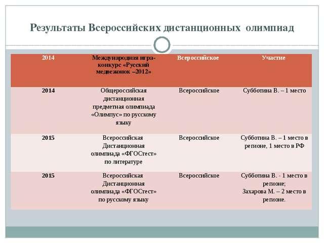 Результаты Всероссийских дистанционных олимпиад 2014 Международная игра-конку...