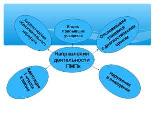 Корректировка образовательного маршрута Направления деятельности ПМПк Вновь