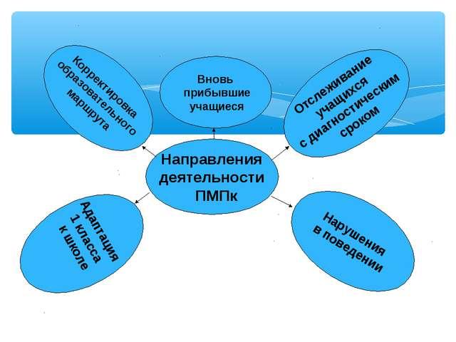 Корректировка образовательного маршрута Направления деятельности ПМПк Вновь...