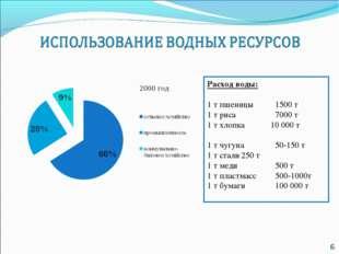 Расход воды: 1 т пшеницы1500 т 1 т риса7000 т 1 т хлопка 10 000 т 1 т чугу