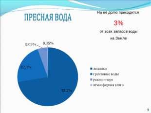 * На её долю приходится 3% от всех запасов воды на Земле