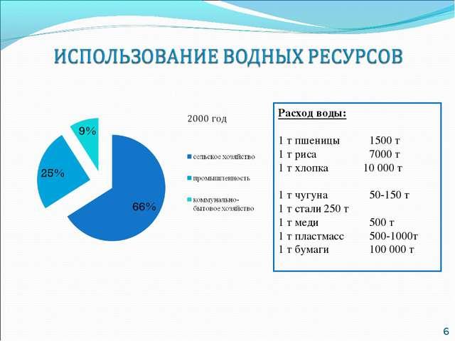 Расход воды: 1 т пшеницы1500 т 1 т риса7000 т 1 т хлопка 10 000 т 1 т чугу...