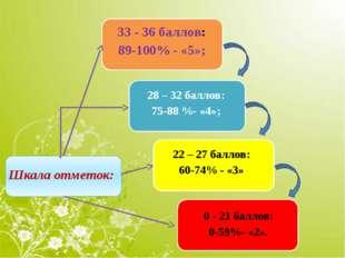 Шкала отметок: 33- 36 баллов: 89-100% - «5»; 28–32баллов: 75-88 %- «4»; 22–