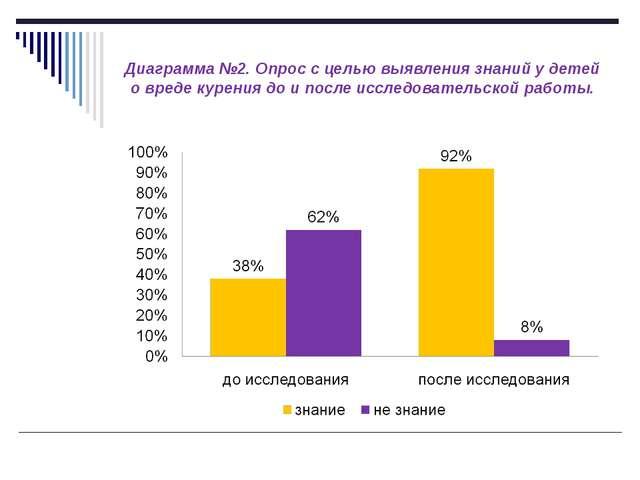 Диаграмма №2. Опрос с целью выявления знаний у детей о вреде курения до и пос...
