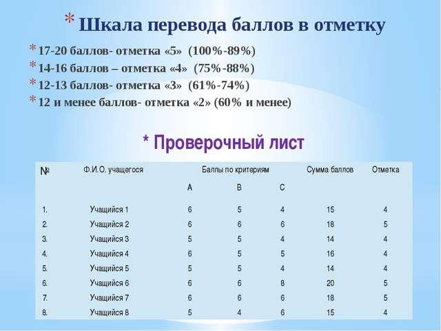 Шкала перевода баллов в отметку 17-20 баллов- отметка «5» (100%-89%) 14-16 ба...