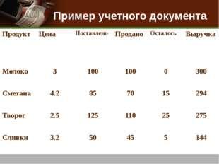 Пример учетного документа Продукт Цена Поставлено Продано Осталось Выручка Мо