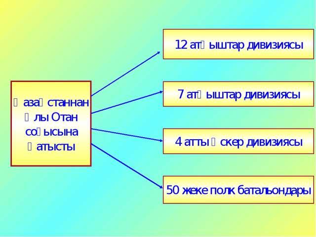 12 атқыштар дивизиясы 7 атқыштар дивизиясы 4 атты әскер дивизиясы 50 жеке пол...