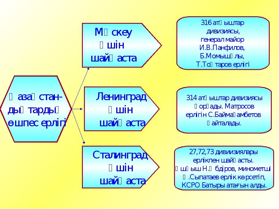 Қазақстан- дықтардың өшпес ерлігі Ленинград үшін шайқаста Сталинград үшін шай...