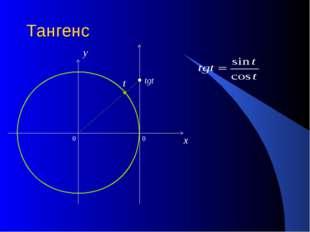 Тангенс 0 x y tgt t 0