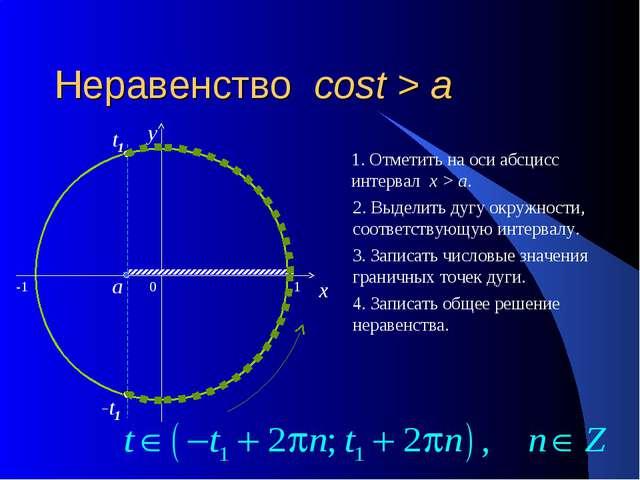 Неравенство cost > a 0 x y 1. Отметить на оси абсцисс интервал x > a. 2. Выде...
