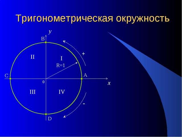 Тригонометрическая окружность 0 x y I II III IV