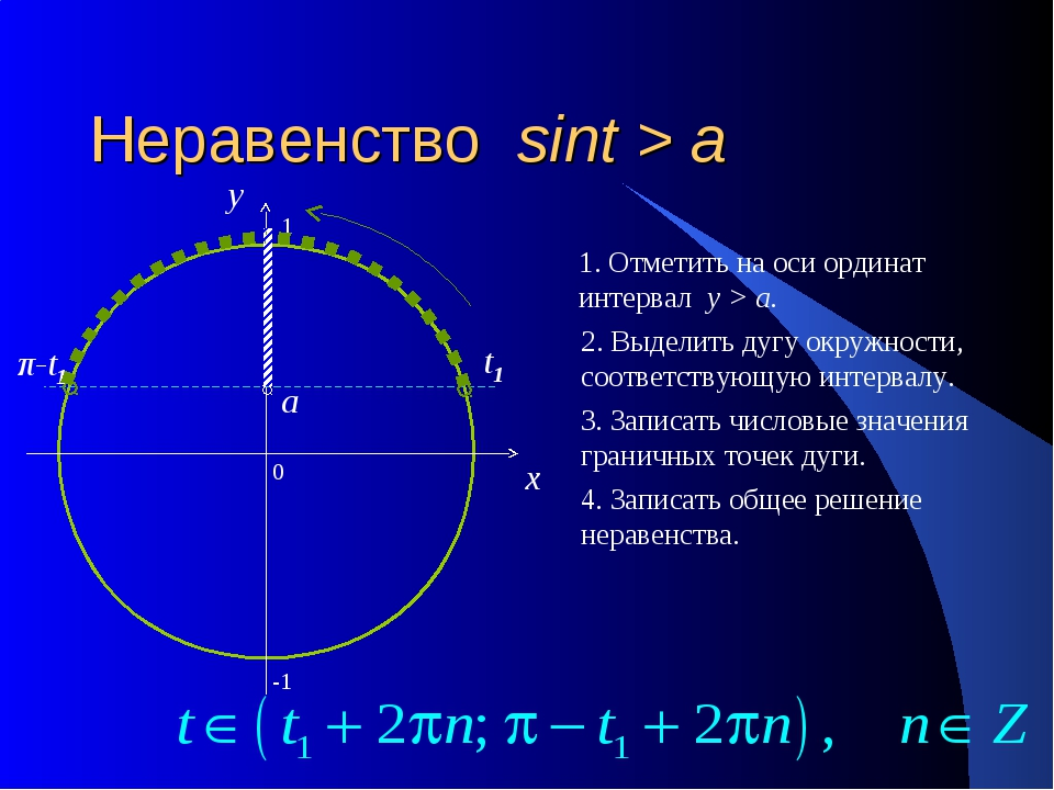 Неравенство sint > a 0 x y 1. Отметить на оси ординат интервал y > a. 2. Выде...
