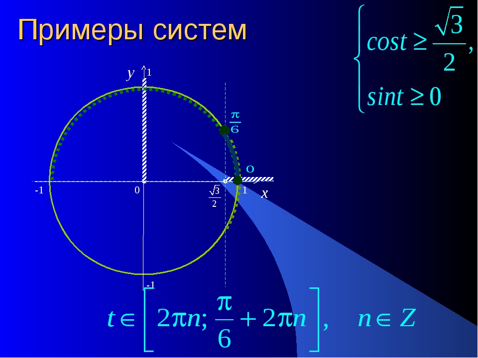 Примеры систем 0 x y -1 1 1 -1