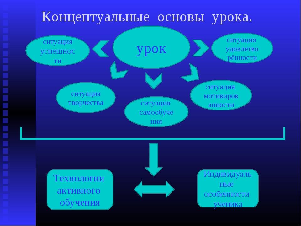 урок Технологии активного обучения Индивидуальные особенности ученика ситуаци...