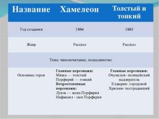 Название Хамелеон Толстый и тонкий Годсоздания 1884 1883 Жанр Рассказ Расска