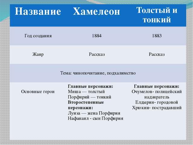 Название Хамелеон Толстый и тонкий Годсоздания 1884 1883 Жанр Рассказ Расска...