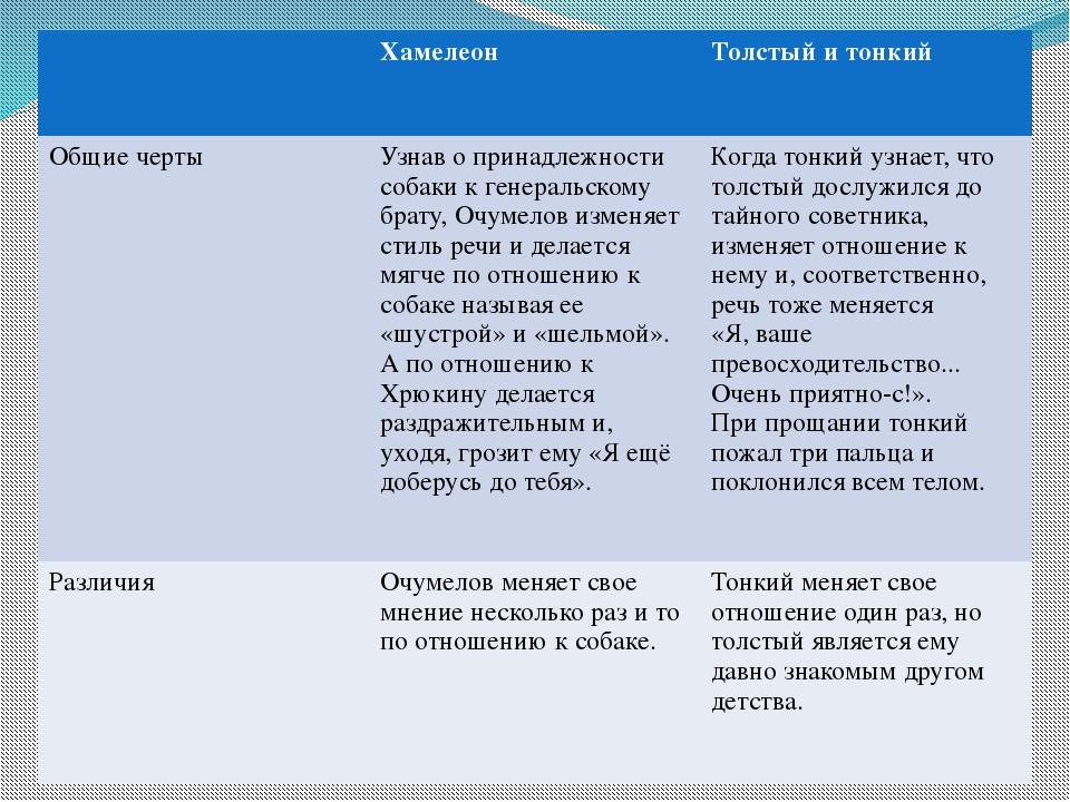 Хамелеон Толстый и тонкий Общиечерты Узнаво принадлежности собаки к генераль...