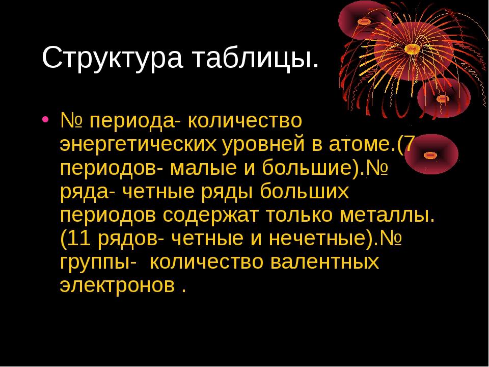 Структура таблицы. № периода- количество энергетических уровней в атоме.(7 пе...