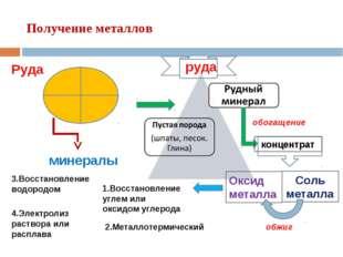 Получение металлов Руда минералы обогащение Оксид металла Соль металла обжиг