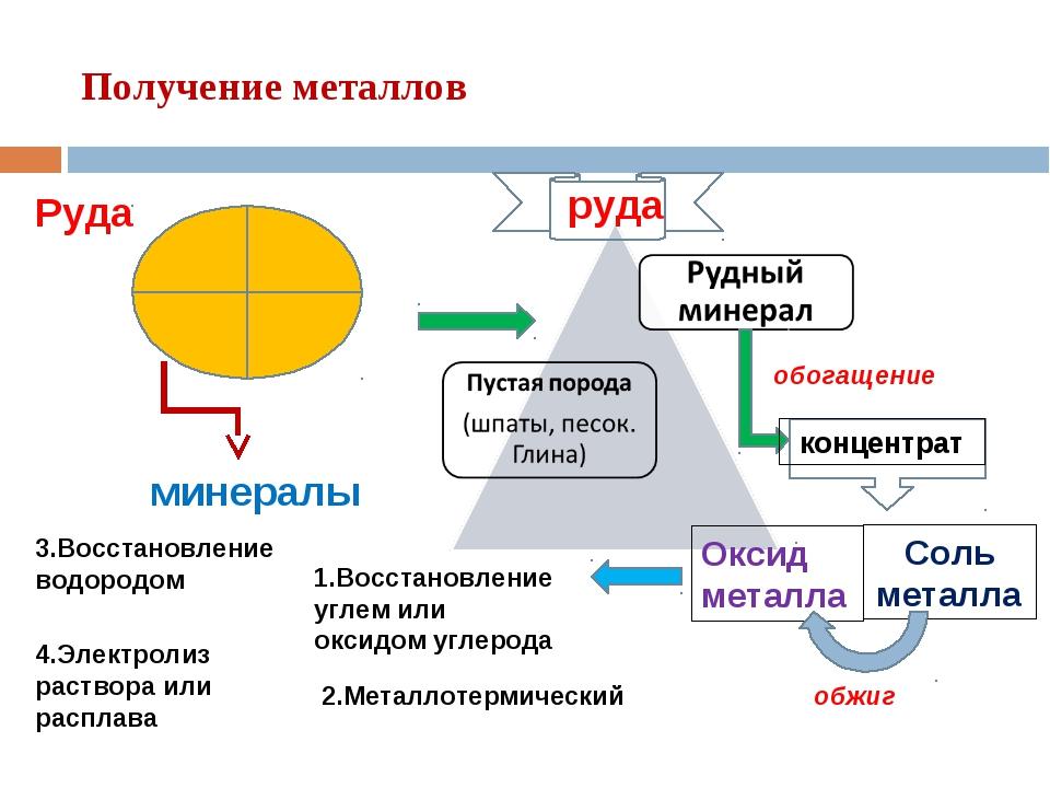 Получение металлов Руда минералы обогащение Оксид металла Соль металла обжиг...