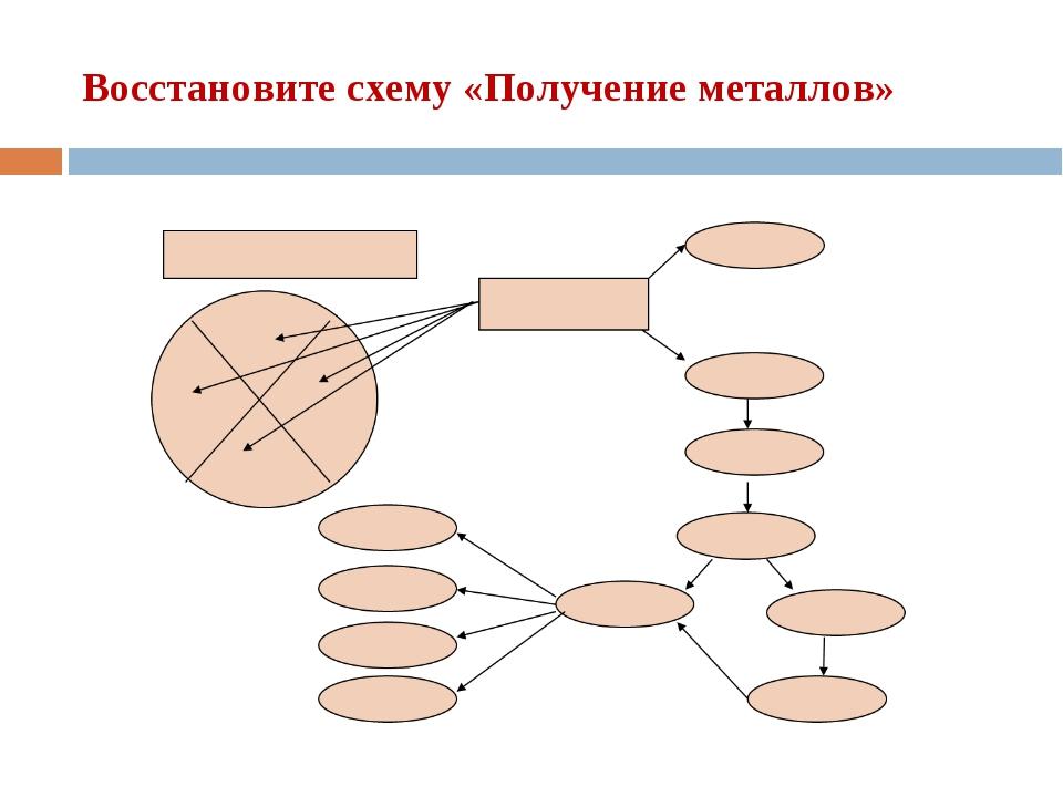 Восстановите схему «Получение металлов»