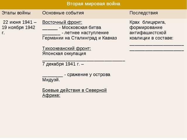 Вторая мировая война Этапы войныОсновные событияПоследствия 22 июня 1941 –...