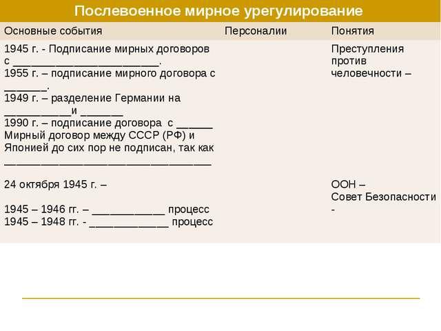 Послевоенное мирное урегулирование  Основные события Персоналии Понятия 19...