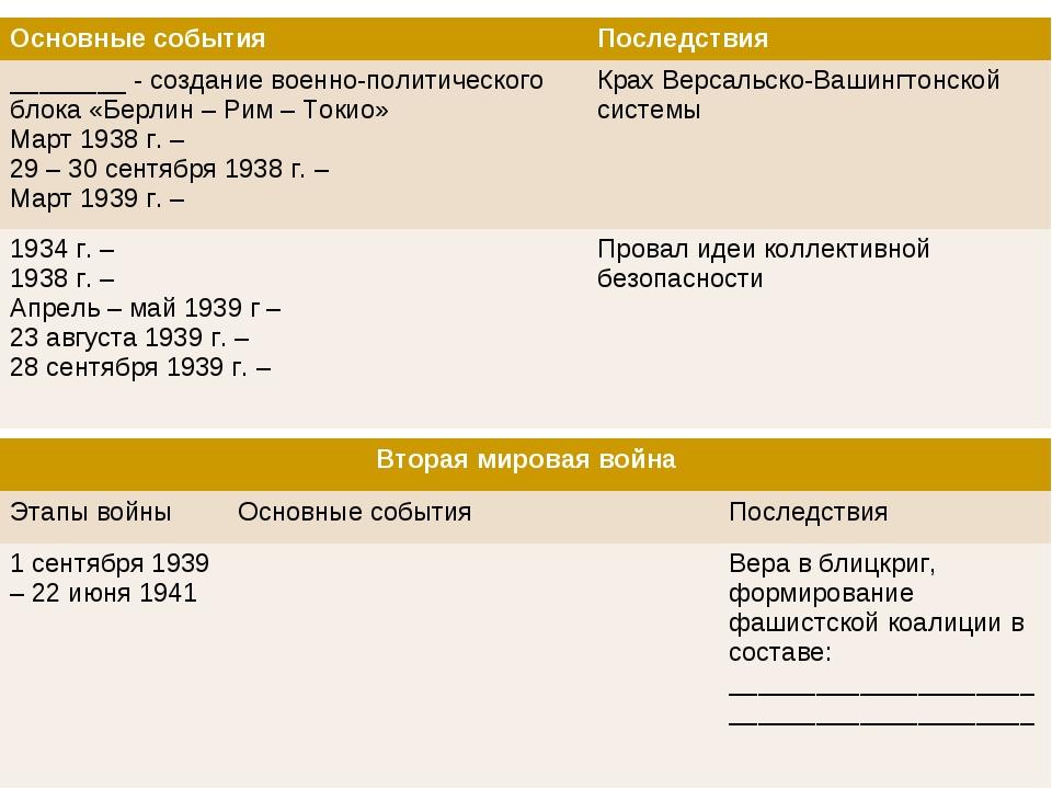 Контрольный тест по истории 9 класс перваяи вторая мировая война