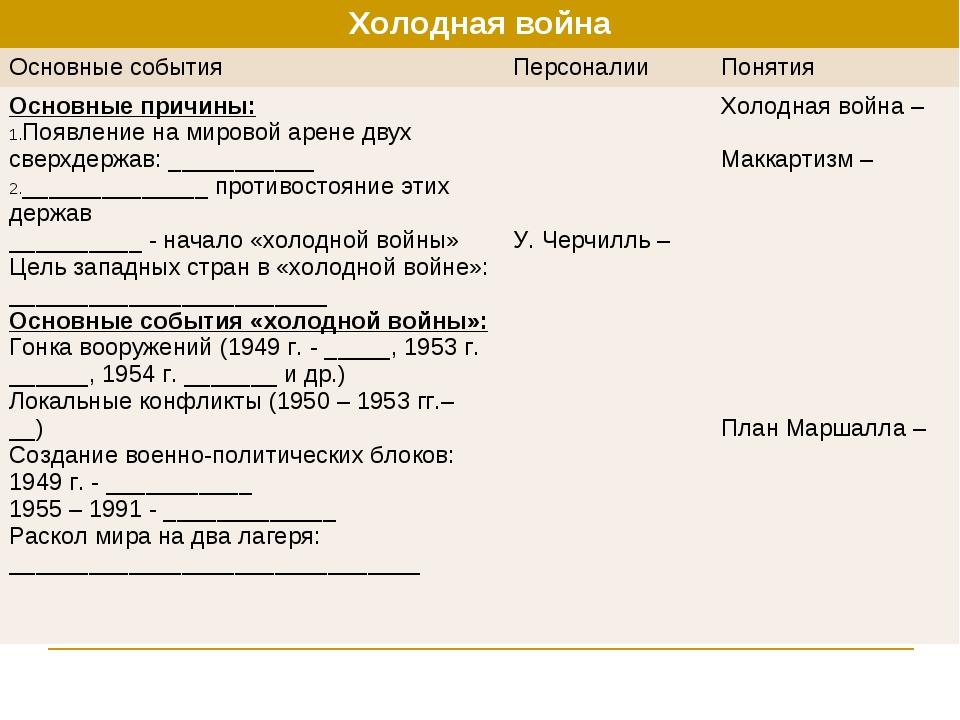 слайда 9 Холодная война
