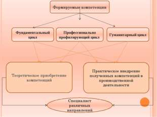 Формируемые компетенции Фундаментальный цикл Профессионально профилирующий ци