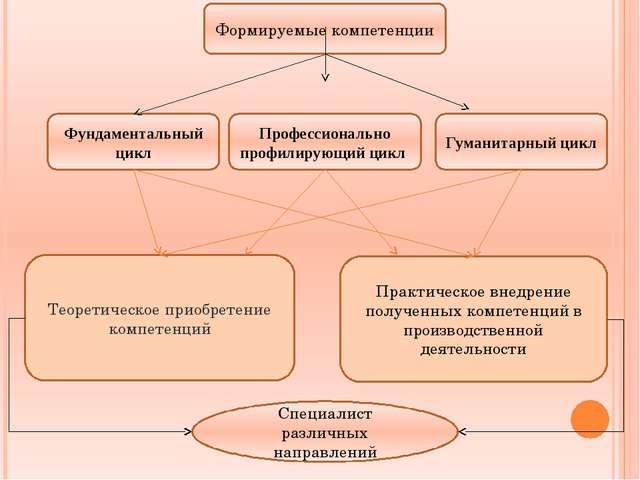Формируемые компетенции Фундаментальный цикл Профессионально профилирующий ци...