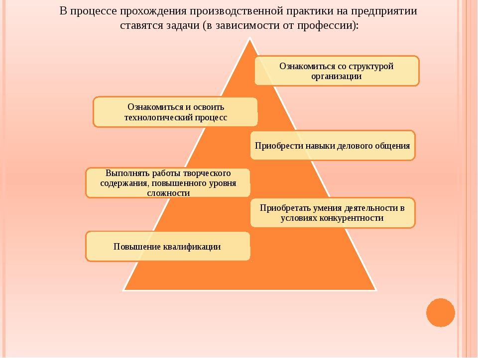 отчет по практике по компетенциям