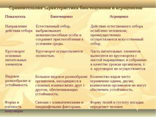 Сравнительная характеристика биогеоценозов и агроценозов. ПоказательБиогеоце