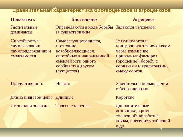 Сравнительная характеристика биогеоценозов и агроценозов ПоказательБиогеоцен...