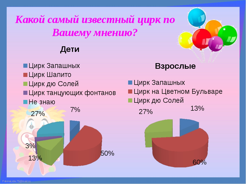 Какой самый известный цирк по Вашему мнению? FokinaLida.75@mail.ru