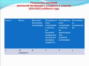 Результаты изучения школьной мотивации у учащихся 1 классов 2014-2015 учебно