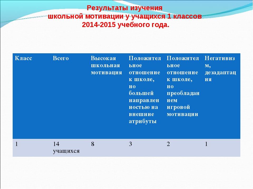 Результаты изучения школьной мотивации у учащихся 1 классов 2014-2015 учебно...