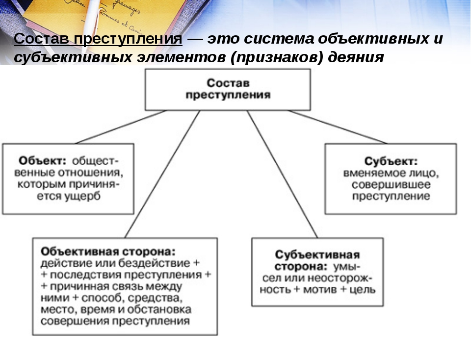 Состав преступления — это система объективных и субъективных элементов (призн...