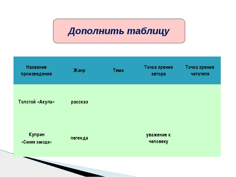 Дополнить таблицу Название произведения Жанр Тема Точка зрения автора Точка з...