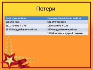 Потери Советские войска Немецко-фашистские войска 625 256 чел. 581 900 челове