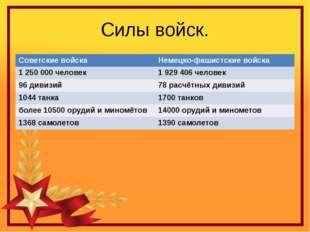 Силы войск. Советские войска Немецко-фашистские войска 1 250 000 человек 1 92