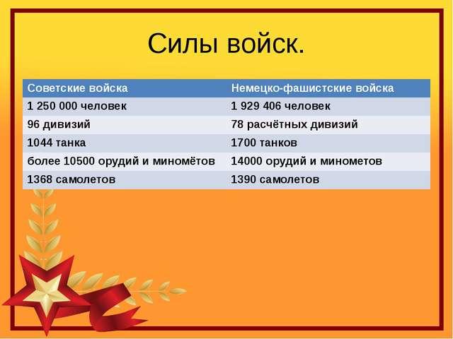 Силы войск. Советские войска Немецко-фашистские войска 1 250 000 человек 1 92...