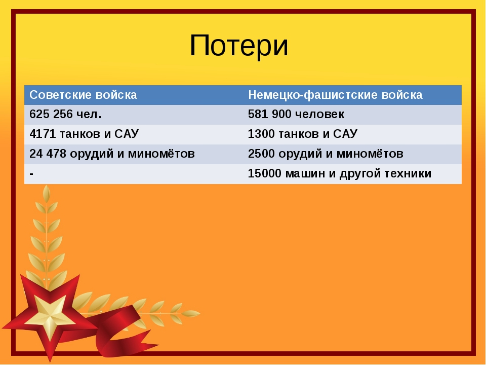 Потери Советские войска Немецко-фашистские войска 625 256 чел. 581 900 челове...
