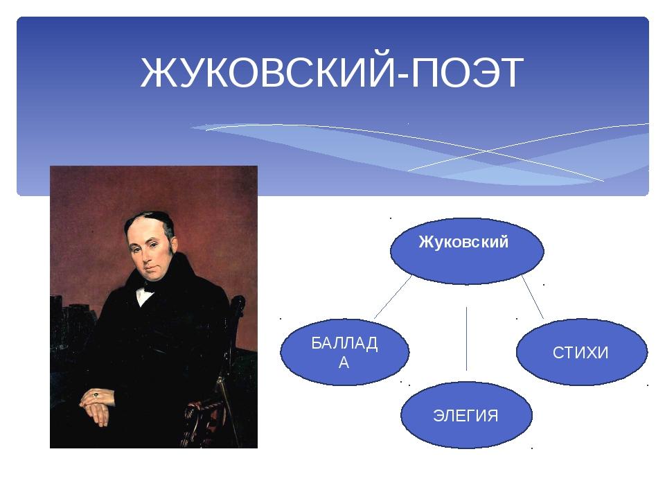 ЖУКОВСКИЙ-ПОЭТ БАЛЛАДА ЭЛЕГИЯ Жуковский СТИХИ