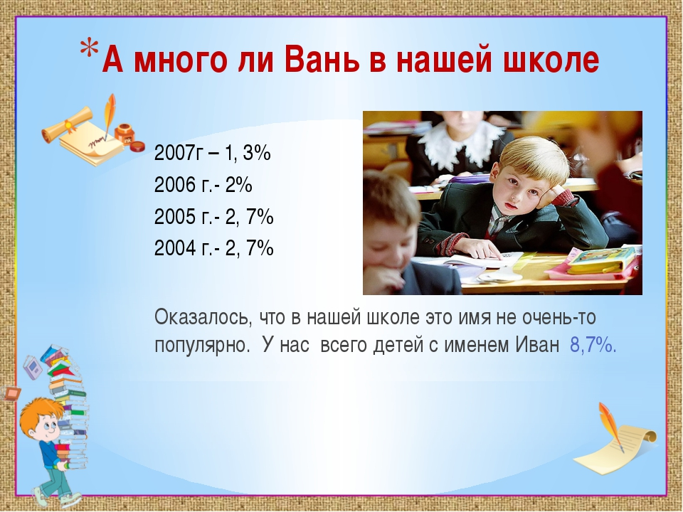 А много ли Вань в нашей школе 2007г – 1, 3% 2006 г.- 2% 2005 г.- 2, 7% 2004 г...