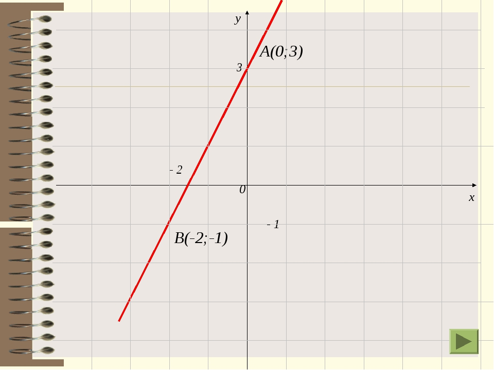 А(0;3) В(-2;-1) 0 х у - 2 - 1 3