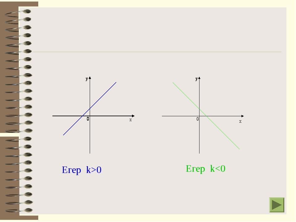 Егер k>0 Егер k