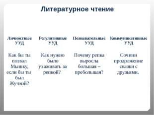 Литературное чтение Личностные УУД РегулятивныеУУД Познавательные УУД Коммуни