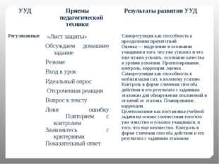 УУД Приемы педагогической техники Результаты развития УУД Регулятивные   «Л
